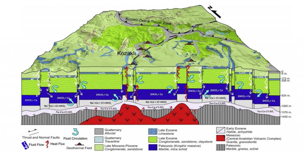 Şekil 1. Şener ve Baba (2019)'a göre bölgenin hidrojeolojik modeli