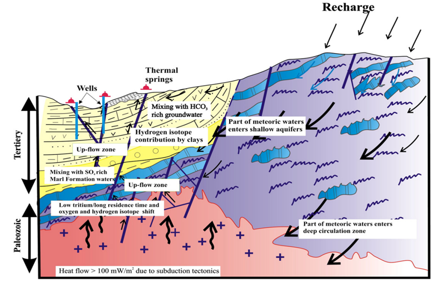Şekil 2. Pasvanoğlu & Chandrasekharam (2011)'e göre bölgenin hidrojeolojik evrimi