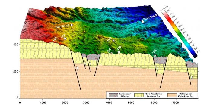 Jeolojik Modelleme Çalışmasından Örnek